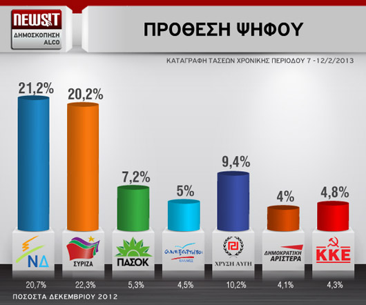 http://www.eklogika.gr/uploads/files-2/polls/Alco-Newsit_14-2-13.jpg